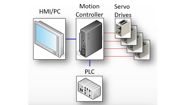 05_Cen_control_layout_600x340.png