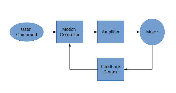 Intro_Motion_Control_Diagram_600x318.png