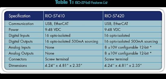 ServoTrends_2016-01_11x17-table1_550_0.png