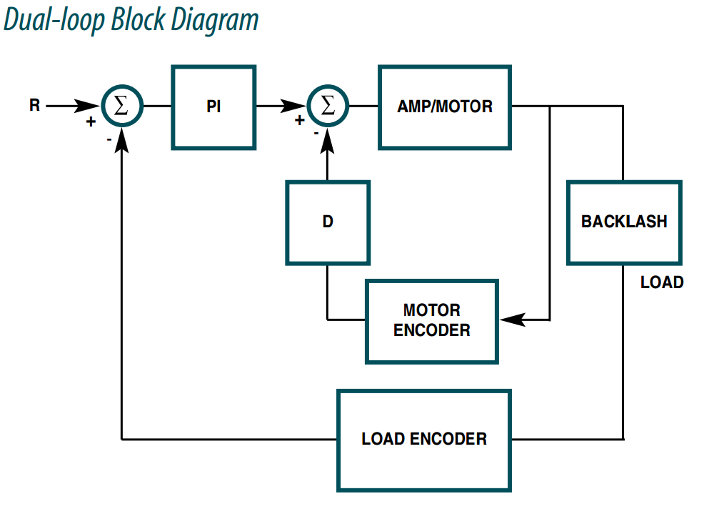 Dual Loop Block Diagram